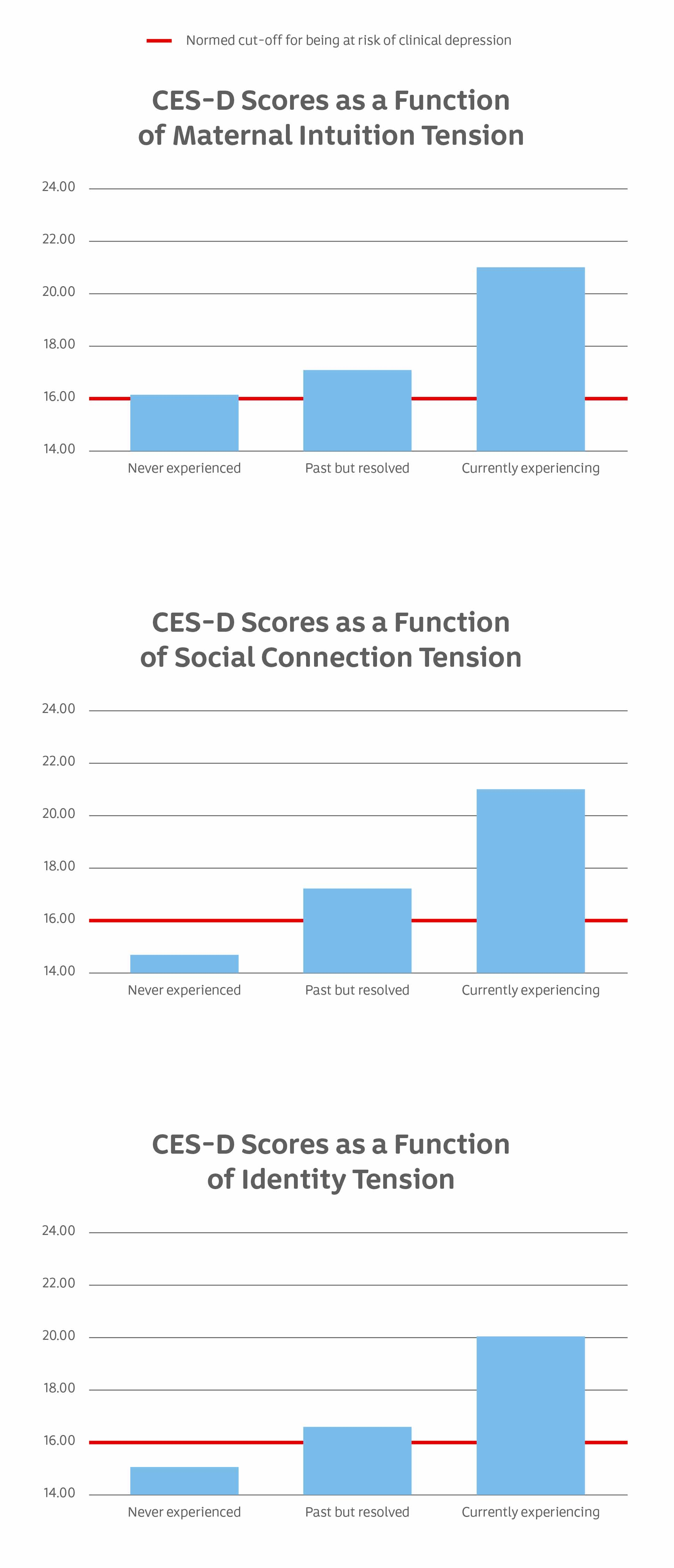 CES-D and maternal intuition tension chart and CES-D and social connection tension chart