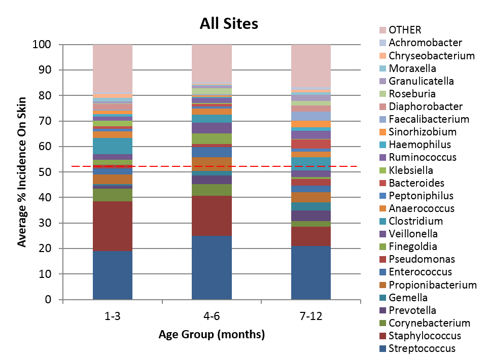 predominant genera by age group chart
